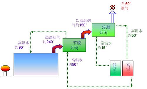 方快燃油气蒸汽锅炉二次余热回收原理