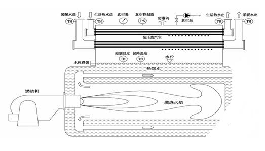 燃气真空热水锅炉运行原理